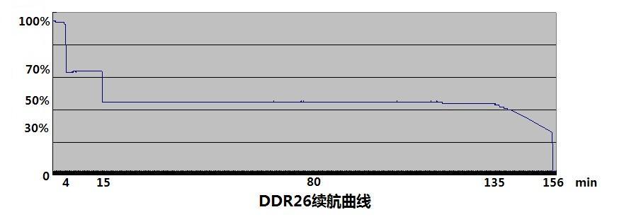 DDR26