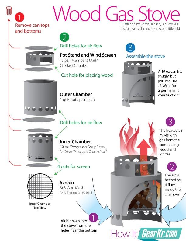 自己D了一个柴火炉(wood gas stove)