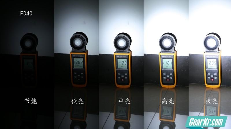 FD40各档位照度为:节能174LUX,低亮1382LUX,中亮4230LUX,高亮11210LUX,极亮23500LUX 通过元宝透镜能把XP-L HI的光线做得即泛光又如此聚光,不容易